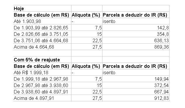 Tabela de Alíquotas de rendimento mensais